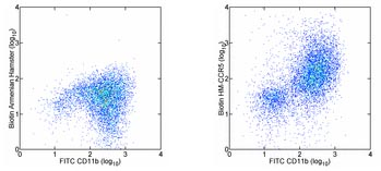 Flow Cytometry - CCR5 antibody [HM-CCR5 (7A4)] (Biotin) (ab95663)