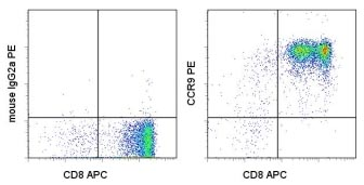 Flow Cytometry - CCR9 antibody [CW-1.2] (Phycoerythrin) (ab95671)