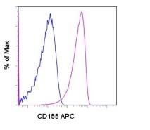 Flow Cytometry - Anti-Poliovirus Receptor antibody [TX56] (Allophycocyanin) (ab95693)