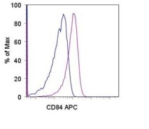 Flow Cytometry - CD84  antibody [mCD84.7] (Allophycocyanin) (ab95696)