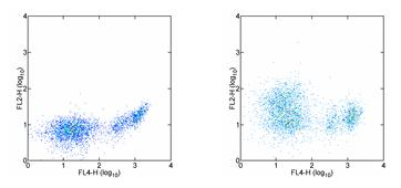 Flow Cytometry - IL21 Receptor antibody [4A9] (ab95711)