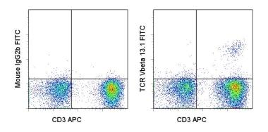 Flow Cytometry - TCR V beta 13.1 antibody [ H131] (FITC) (ab95736)
