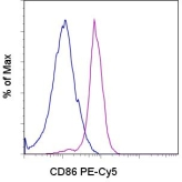 Flow Cytometry - CD86 antibody [IT2.2] (PE/Cy5®) (ab95745)