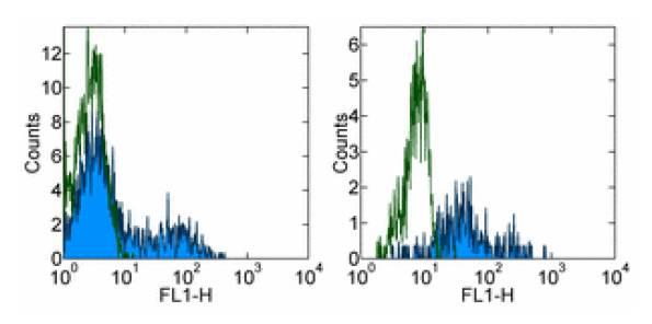 Flow Cytometry - Anti-HLA DR antibody [LN3] (FITC) (ab95831)