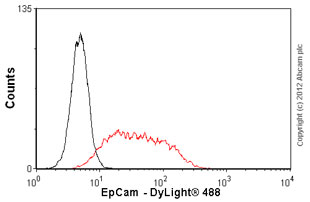 Flow Cytometry - Anti-EpCAM antibody [VU-1D9] (ab98003)