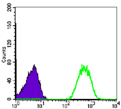 Flow Cytometry - NM23A antibody [4B2] (ab98963)