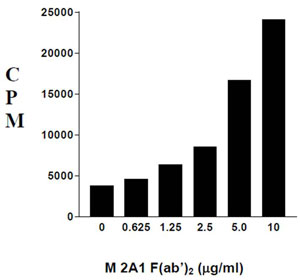 Functional Studies - Mouse F(ab')2 monoclonal [M 2A1]  Secondary Antibody to Rat IgM - mu chain (ab99687)