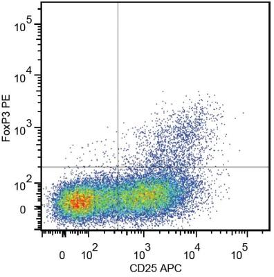 Flow Cytometry - Anti-FOXP3 antibody [3G3] (ab99873)