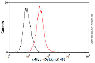 Flow Cytometry-Anti-c-Myc antibody [9E10] - ChIP Grade(ab32)