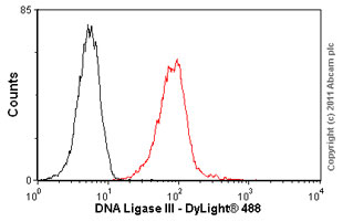 Flow Cytometry - Anti-DNA Ligase III antibody [6G9] (ab587)