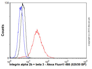 Flow Cytometry - Anti-Integrin alpha 2b + beta 3 antibody [237] (ab662)