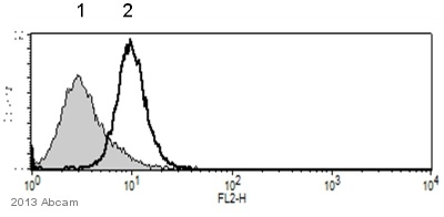 Flow Cytometry - Anti-E Cadherin antibody [HECD-1] (ab1416)
