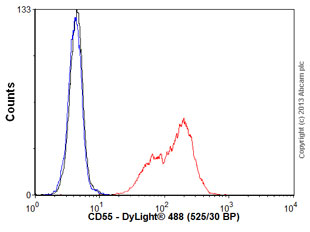 Flow Cytometry - Anti-CD55 antibody [MEM-118] (ab1422)