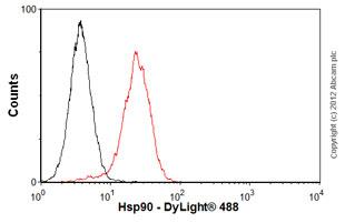 Flow Cytometry - Anti-Hsp90 antibody [S88] (ab1429)