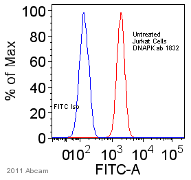 Flow Cytometry - Anti-DNA PKcs antibody [18-2] (ab1832)