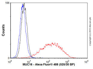 Flow Cytometry - Anti-MUC16 antibody [X75] (ab10029)