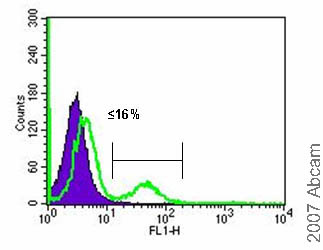 Flow Cytometry - Anti-SSX2IP antibody (ab10256)