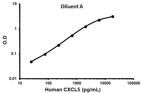 TYPICAL STANDARD CURVE - Assay Diluent A