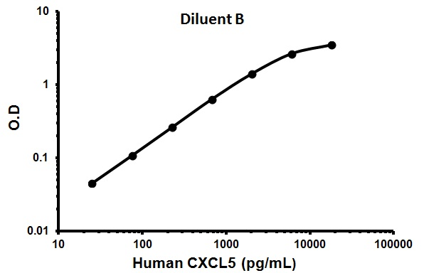 TYPICAL STANDARD CURVE - Assay Diluent B