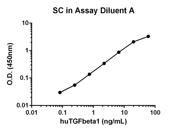Functional Studies - TGF beta1 Human ELISA Kit (ab100647)