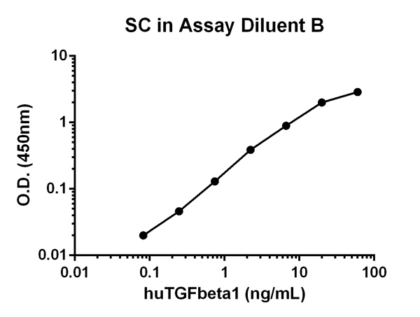 Sandwich ELISA -  TGF beta1 Human ELISA Kit (ab100647)