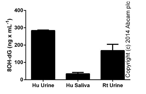 Competitive ELISA - 8-hydroxy 2 deoxyguanosine ELISA Kit (ab101245)