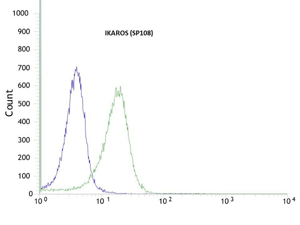 Flow Cytometry - Anti-Ikaros antibody [SP108] (ab105228)