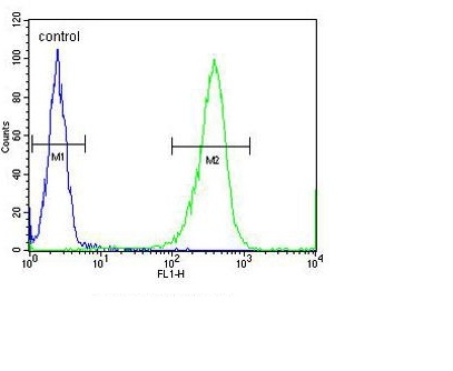 Flow Cytometry - Anti-ARHI antibody (ab107051)
