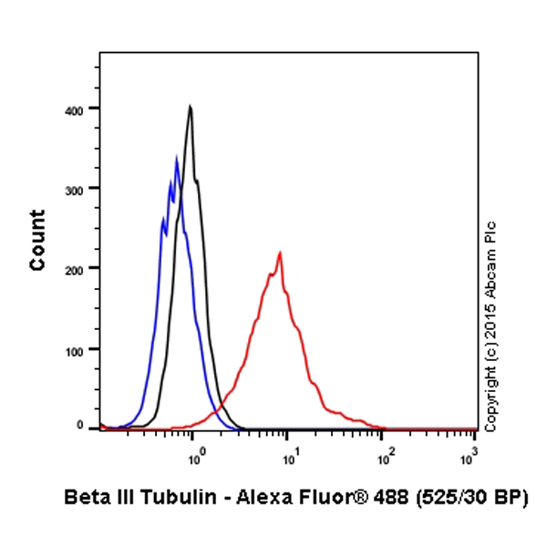 Flow Cytometry - Anti-beta III Tubulin antibody (ab107216)
