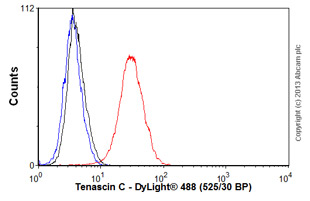 Flow Cytometry - Anti-Tenascin C antibody [EPR4219] (ab108930)