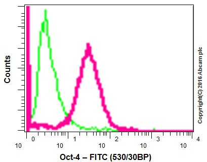 Flow Cytometry - Anti-Oct4 antibody [EPR2054] (ab109183)