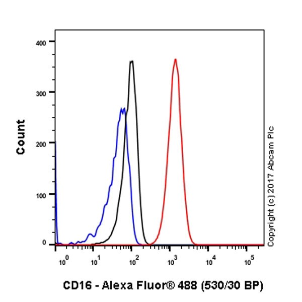 Flow Cytometry - Anti-CD16 antibody [EPR4333] (ab109223)