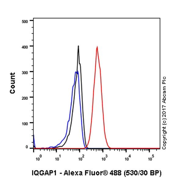 Flow Cytometry - Anti-IQGAP1 antibody [EPR5221] (ab109292)