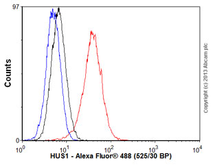 Flow Cytometry - Anti-HUS1 antibody [EPR5132] (ab109371)