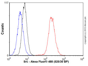 Flow Cytometry - Anti-Src antibody [EPR5496] (ab109381)