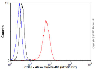 Flow Cytometry - Anti-Fas antibody (ab109913)