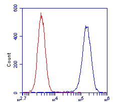 Flow Cytometry - Anti-HADHSC antibody [1A12BC8] (ab110284)