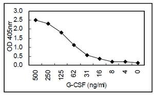 Sandwich ELISA - Anti-G-CSF antibody [KT26] (ab110652)