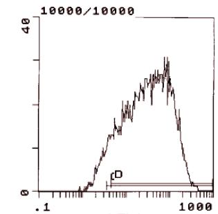 Flow Cytometry - Anti-IL2 Receptor alpha antibody [PC61.5.3] (FITC) (ab112163)