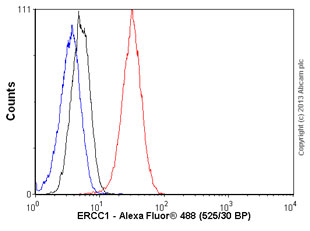 Flow Cytometry - Anti-ERCC1 antibody [OTI4F9] (ab113941)