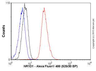 Flow Cytometry - Anti-NR1D1 antibody [4F6] (ab115552)