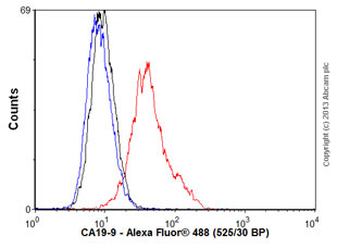 Flow Cytometry - Anti-CA19-9 antibody [106-3A3] (ab115686)