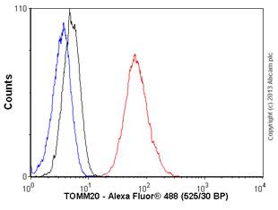 Flow Cytometry - Anti-TOMM20 antibody [4F3] (ab115746)