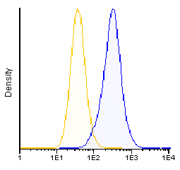 Flow Cytometry - Anti-Transferrin Receptor antibody [FG2/12] (CF405M) (ab115782)