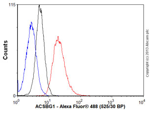 Flow Cytometry - Anti-ACSBG1 antibody [OTI2B6] (ab118154)