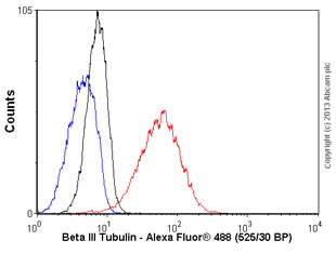 Flow Cytometry - Anti-beta III Tubulin antibody [5G8] - C-terminal (ab118627)