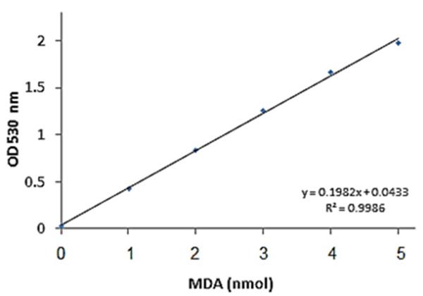 Functional Studies - Lipid Peroxidation (MDA) Assay Kit  (ab118970)