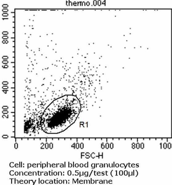 Flow Cytometry - Anti-TLR2 antibody [TS2/16] (ab119333)