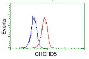 Flow Cytometry - Anti-CHCHD5 antibody [OTI4F3] (ab119428)