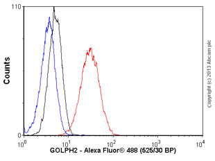 Flow Cytometry - Anti-GOLPH2 antibody [6C9] (ab119800)